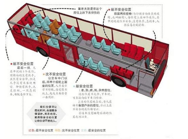 解读那些年我们坐过的公交车!