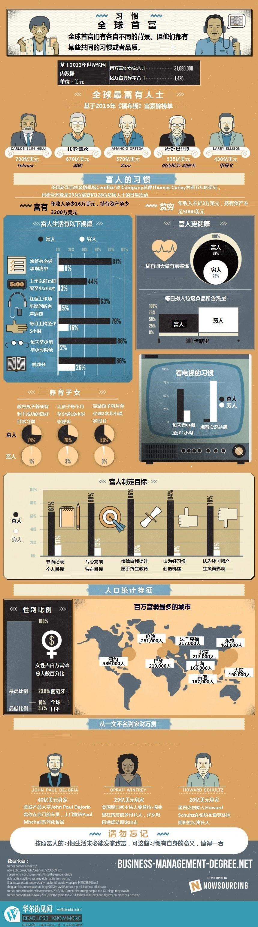 一张图看懂全球首富的生活习惯!